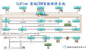 國福GoFlow-雲端CRM售服維修系統
