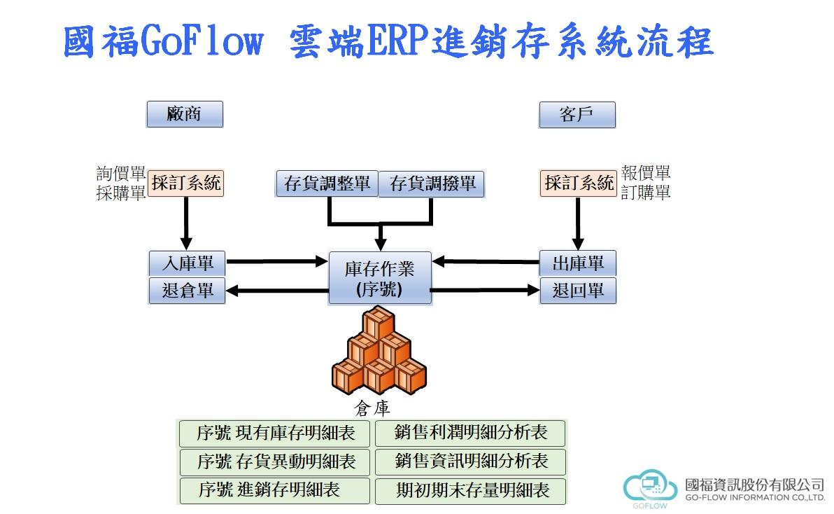 國福GoFlow-雲端ERP進銷存系統